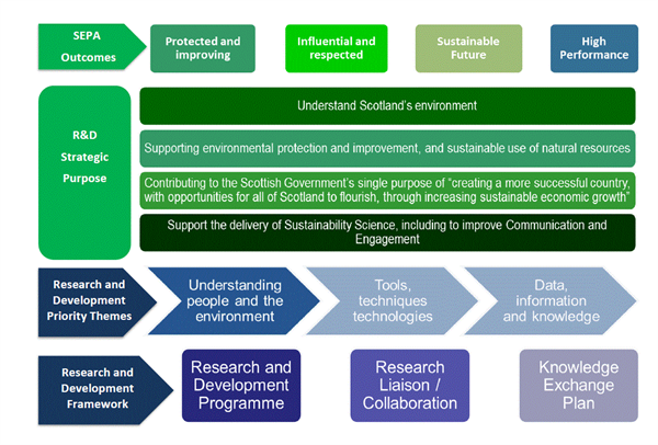 Research and development model