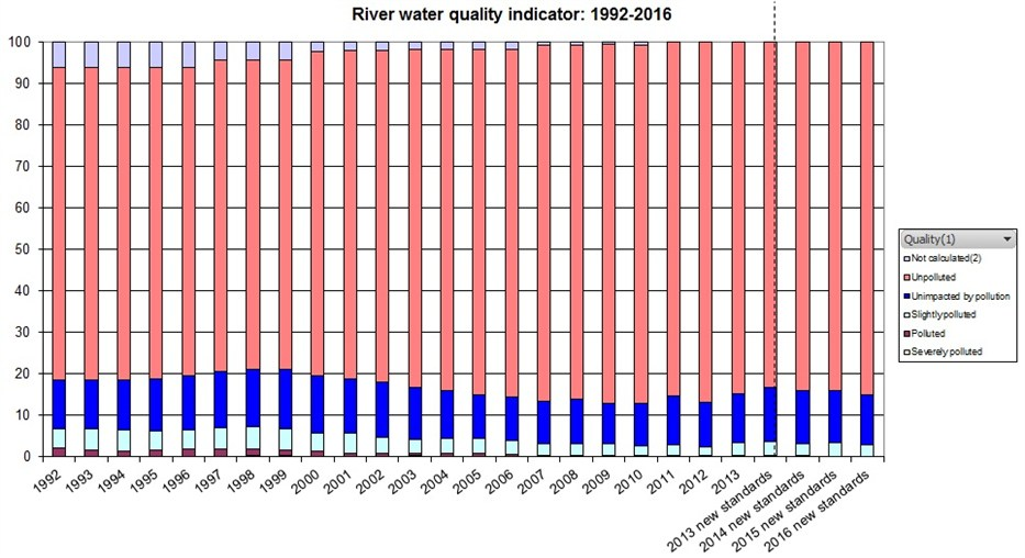 River water quality indicator