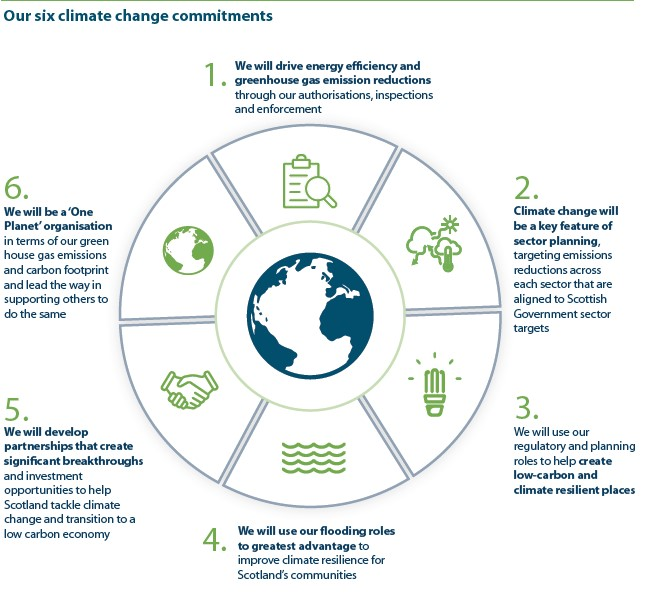 climate change commitment