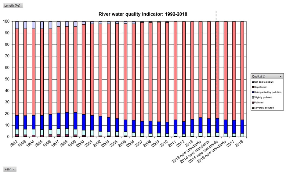 River Water Quality Indicator 1992-2018