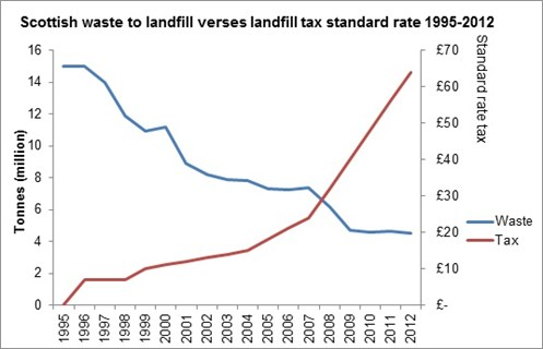 Scottish landfill v landfill tax rate 1995-2012